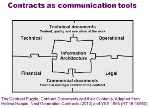 Contracts as Communication Tools