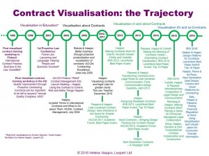 Contract Visualization Trajectory 2016